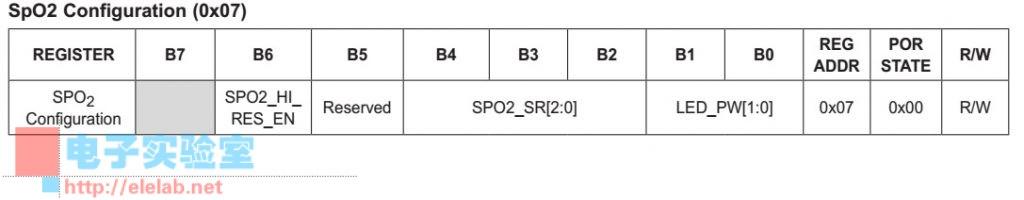 SpO2Configuration