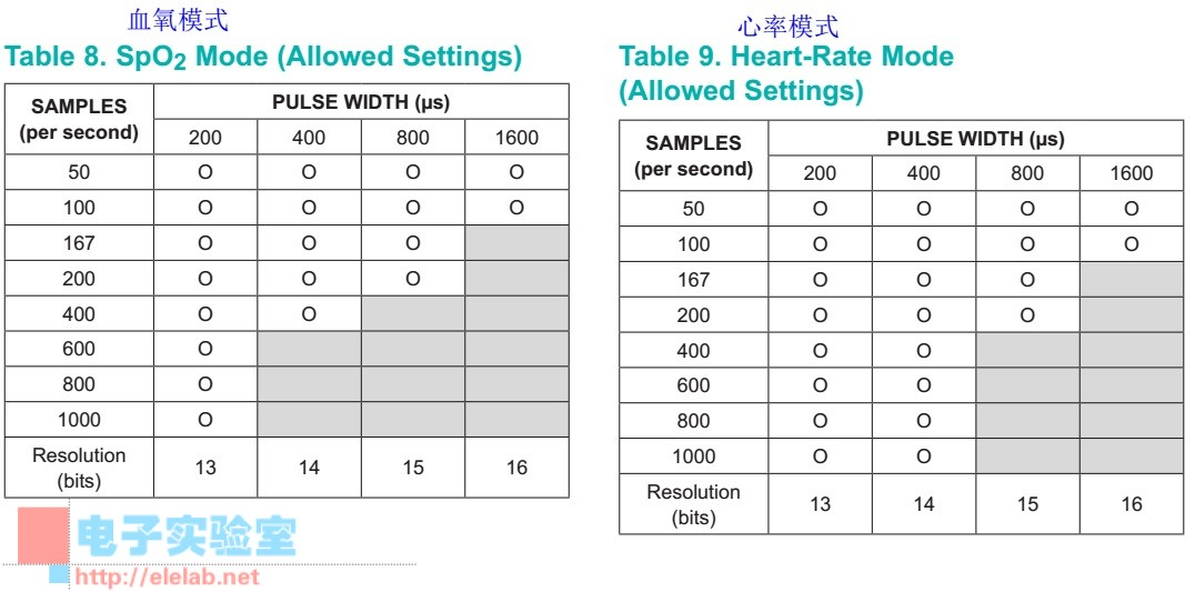 Sampling-Rate-and-Performance