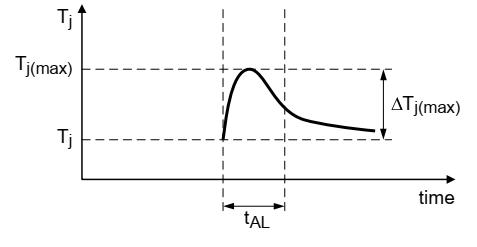 在一次雪崩事件期间 MOSFET 的瞬时结点温度曲线