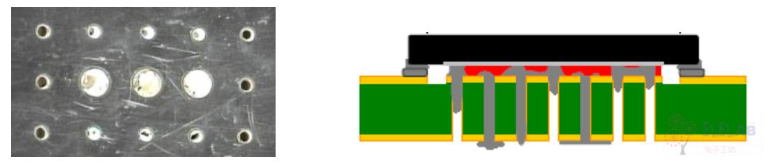 图左:未填充的通孔,图右:焊料空洞(未按比例绘制)