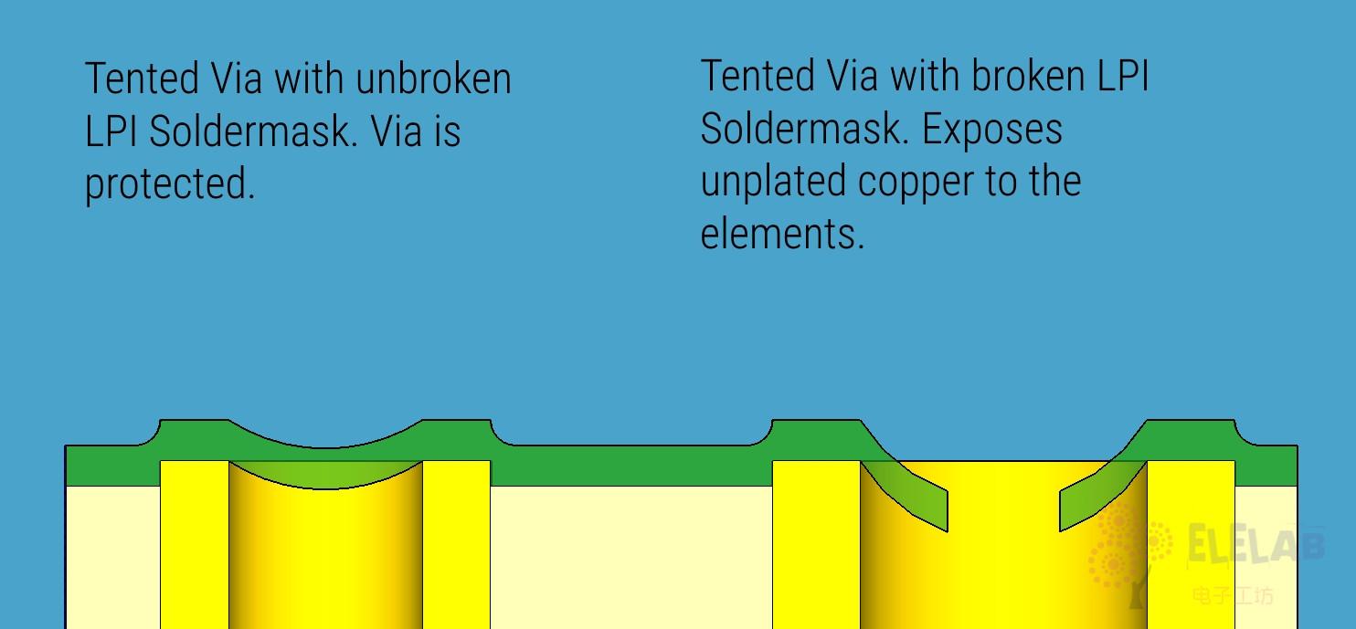 图左:完整的LPI阻焊层,图右:破裂的阻焊孔